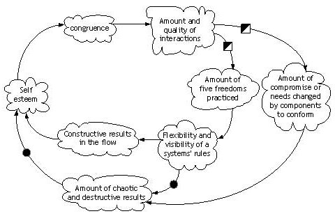 Diagram of Effects Interactions