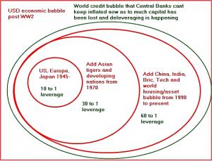 Credit crisis II A world financial Armageddon?